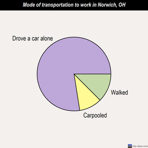 Norwich mode of transportation to work chart