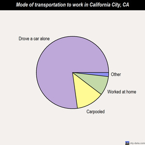 California City mode of transportation to work chart
