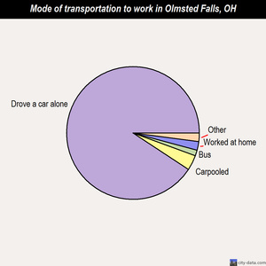 Olmsted Falls mode of transportation to work chart