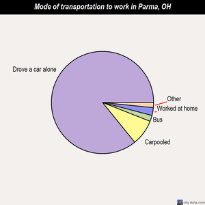 Parma mode of transportation to work chart