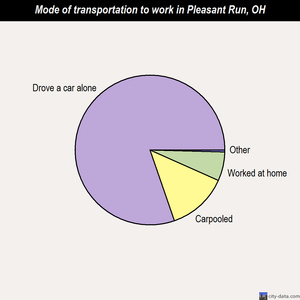 Pleasant Run mode of transportation to work chart