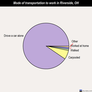 Riverside mode of transportation to work chart