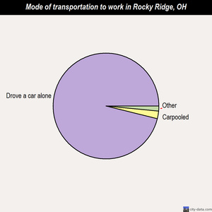 Rocky Ridge mode of transportation to work chart