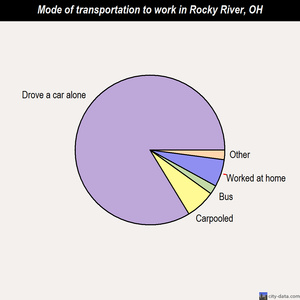 Rocky River mode of transportation to work chart