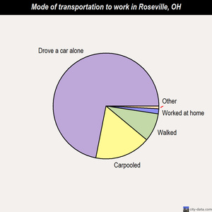 Roseville mode of transportation to work chart