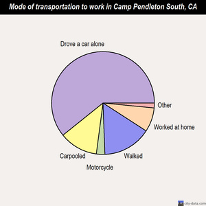 Camp Pendleton South mode of transportation to work chart