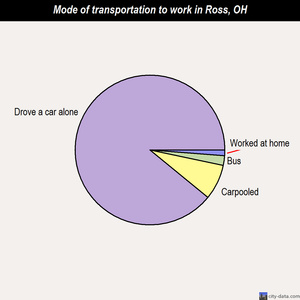Ross mode of transportation to work chart