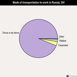 Russia mode of transportation to work chart