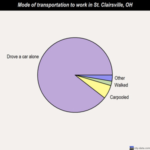 St. Clairsville mode of transportation to work chart