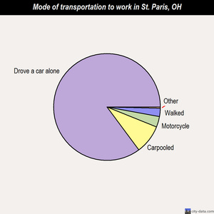 St. Paris mode of transportation to work chart
