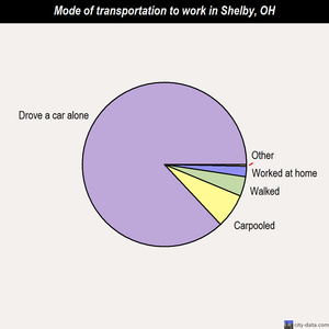 Shelby mode of transportation to work chart