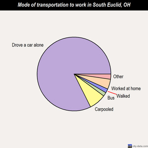 South Euclid mode of transportation to work chart