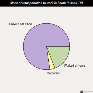 South Russell mode of transportation to work chart