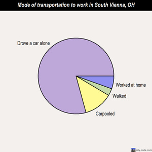 South Vienna mode of transportation to work chart
