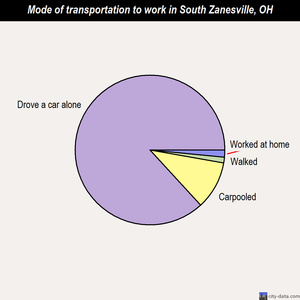 South Zanesville mode of transportation to work chart