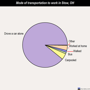 Stow mode of transportation to work chart