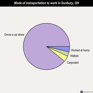 Sunbury mode of transportation to work chart