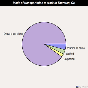 Thurston mode of transportation to work chart