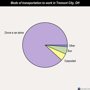 Tremont City mode of transportation to work chart