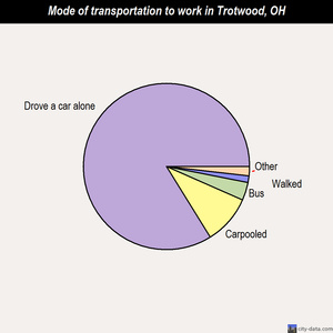 Trotwood mode of transportation to work chart