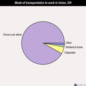 Union mode of transportation to work chart