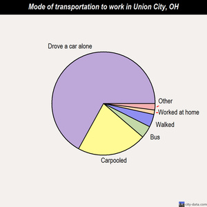 Union City mode of transportation to work chart