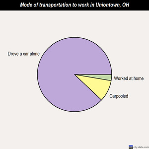 Uniontown mode of transportation to work chart