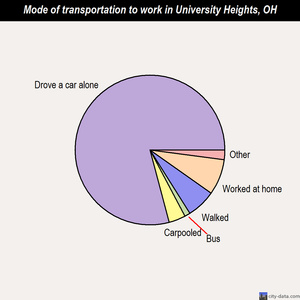 University Heights mode of transportation to work chart