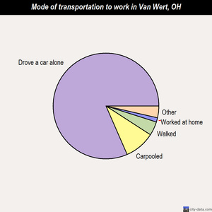 Van Wert mode of transportation to work chart