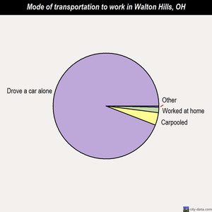 Walton Hills mode of transportation to work chart