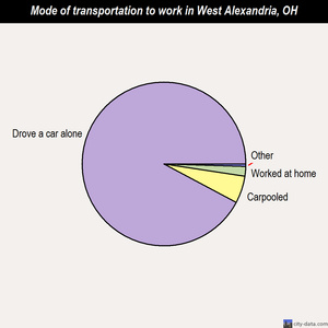 West Alexandria mode of transportation to work chart
