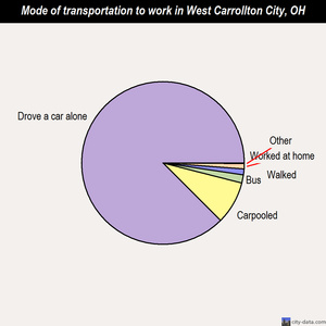 West Carrollton City mode of transportation to work chart