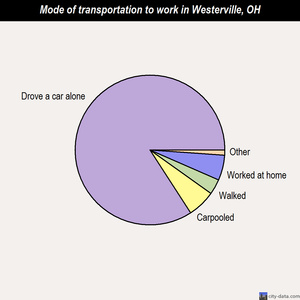 Westerville mode of transportation to work chart