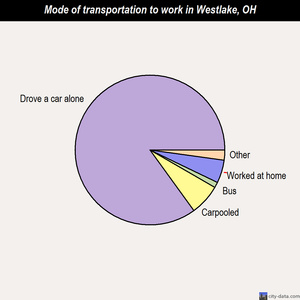 Westlake mode of transportation to work chart