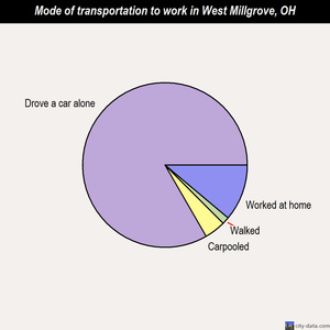 West Millgrove mode of transportation to work chart