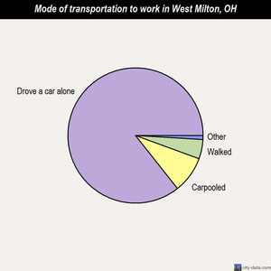 West Milton mode of transportation to work chart