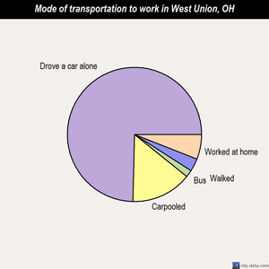 West Union mode of transportation to work chart