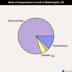 Wetherington mode of transportation to work chart