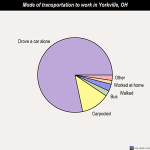 Yorkville mode of transportation to work chart