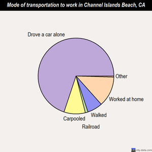 Channel Islands Beach mode of transportation to work chart