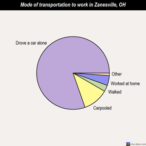 Zanesville mode of transportation to work chart