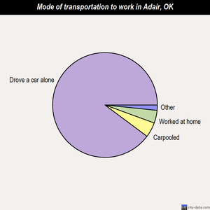 Adair mode of transportation to work chart