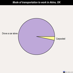 Akins mode of transportation to work chart