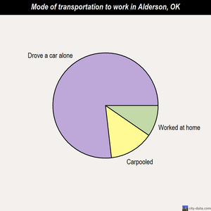 Alderson mode of transportation to work chart