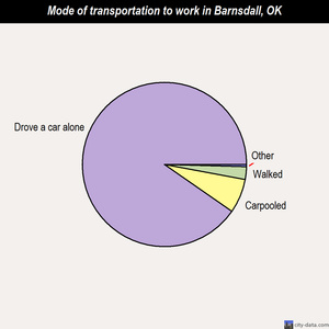 Barnsdall mode of transportation to work chart