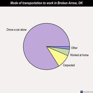 Broken Arrow mode of transportation to work chart