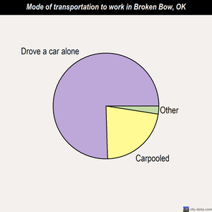 Broken Bow mode of transportation to work chart