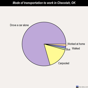Checotah mode of transportation to work chart