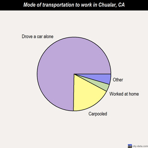 Chualar mode of transportation to work chart