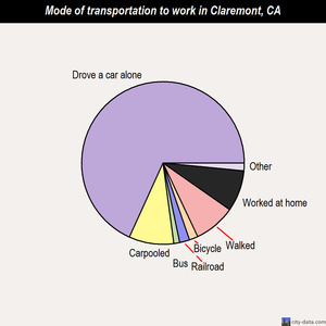 Claremont mode of transportation to work chart